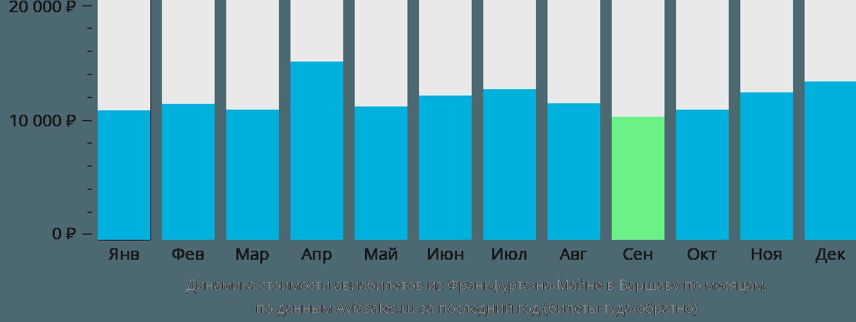 Динамика стоимости авиабилетов из Франкфурта-на-Майне в Варшаву по месяцам
