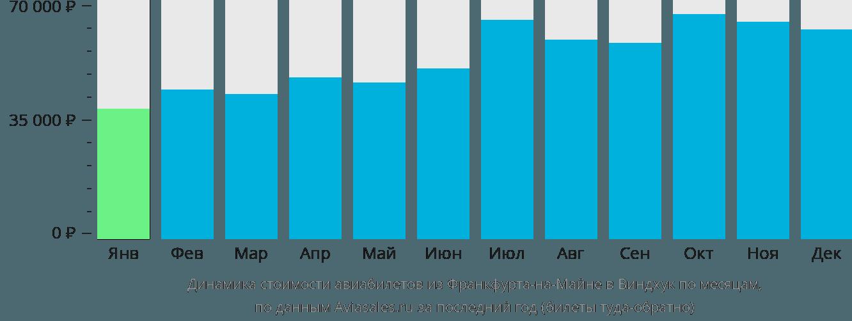 Динамика стоимости авиабилетов из Франкфурта-на-Майне в Виндхук по месяцам