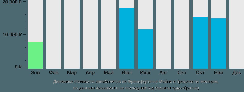 Динамика стоимости авиабилетов из Франкфурта-на-Майне в Вроцлав по месяцам