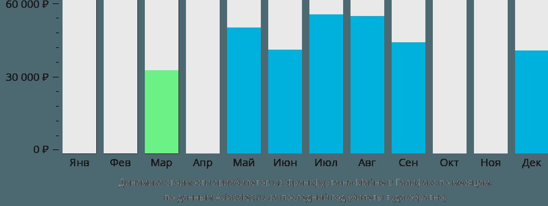 Динамика стоимости авиабилетов из Франкфурта-на-Майне в Галифакс по месяцам