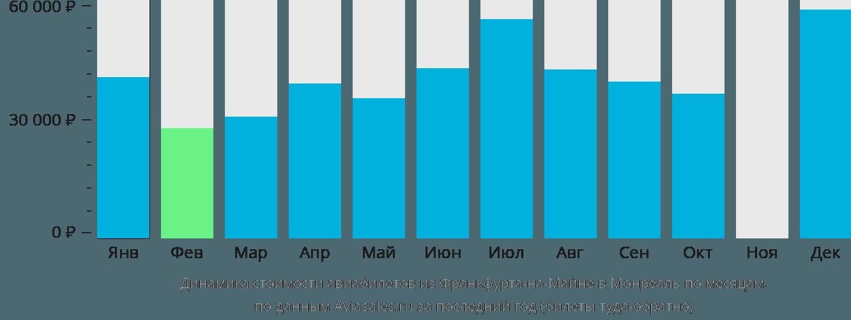 Динамика стоимости авиабилетов из Франкфурта-на-Майне в Монреаль по месяцам