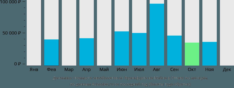 Динамика стоимости авиабилетов из Франкфурта-на-Майне в Оттаву по месяцам