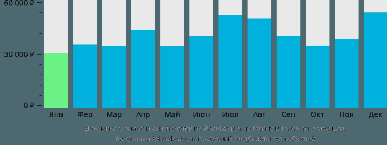 Динамика стоимости авиабилетов из Франкфурта-на-Майне в Торонто по месяцам
