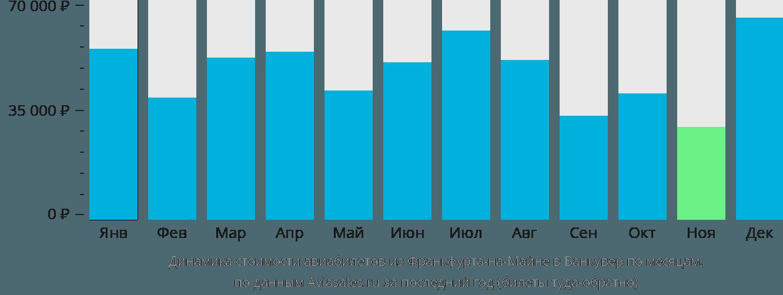 Динамика стоимости авиабилетов из Франкфурта-на-Майне в Ванкувер по месяцам