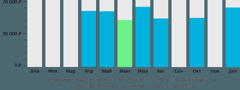Динамика стоимости авиабилетов из Франкфурта-на-Майне в Виннипег по месяцам