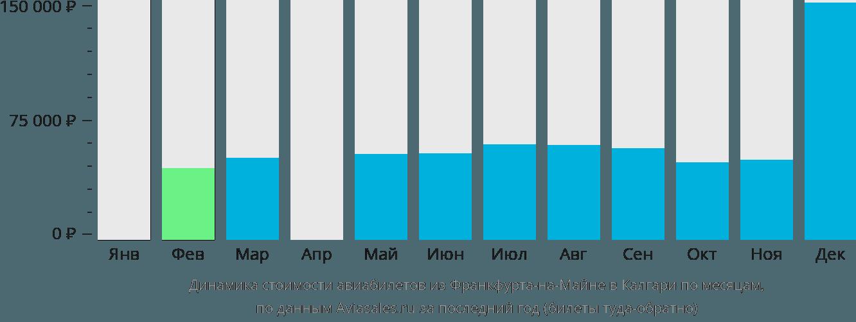 Динамика стоимости авиабилетов из Франкфурта-на-Майне в Калгари по месяцам