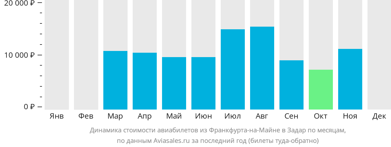 Динамика стоимости авиабилетов из Франкфурта-на-Майне в Задар по месяцам