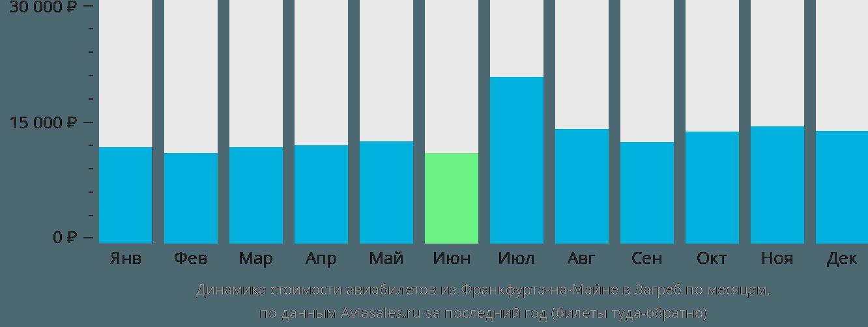 Динамика стоимости авиабилетов из Франкфурта-на-Майне в Загреб по месяцам