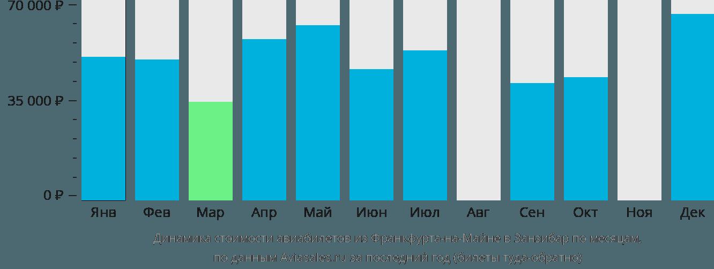 Динамика стоимости авиабилетов из Франкфурта-на-Майне в Занзибар по месяцам