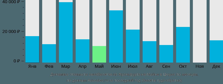 Динамика стоимости авиабилетов из Франкфурта-на-Майне в Цюрих по месяцам