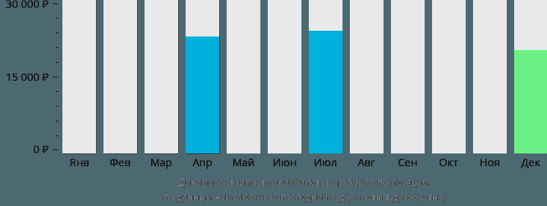 Динамика стоимости авиабилетов из Форли по месяцам