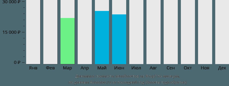 Динамика стоимости авиабилетов из Флурё по месяцам