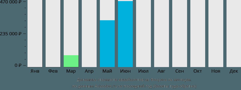 Динамика стоимости авиабилетов из Флореса по месяцам