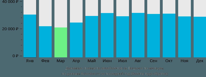 Динамика стоимости авиабилетов из Бишкека по месяцам