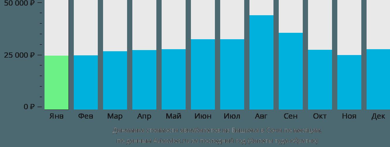 Динамика стоимости авиабилетов из Бишкека в Сочи по месяцам