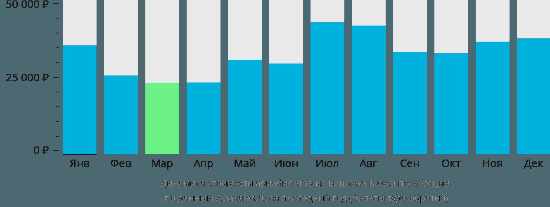 Динамика стоимости авиабилетов из Бишкека в ОАЭ по месяцам
