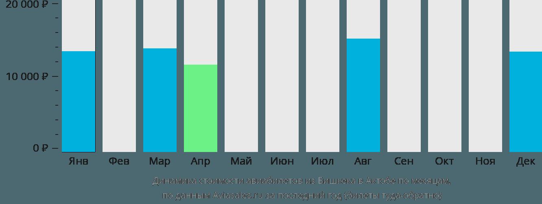 Динамика стоимости авиабилетов из Бишкека в Актюбинск по месяцам