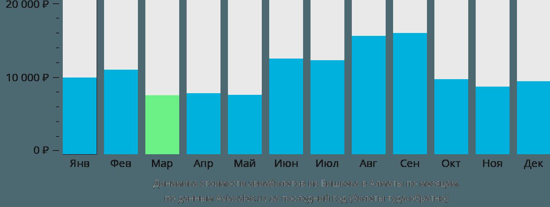 Динамика стоимости авиабилетов из Бишкека в Алматы по месяцам