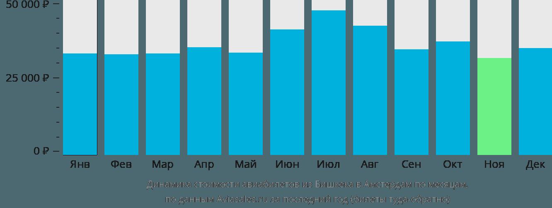 Динамика стоимости авиабилетов из Бишкека в Амстердам по месяцам