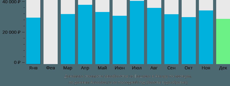 Динамика стоимости авиабилетов из Бишкека в Анкару по месяцам