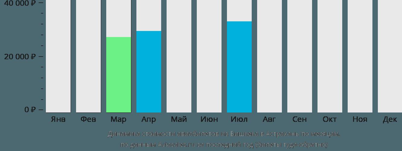 Динамика стоимости авиабилетов из Бишкека в Астрахань по месяцам