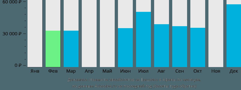 Динамика стоимости авиабилетов из Бишкека в Афины по месяцам