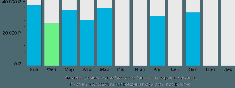 Динамика стоимости авиабилетов из Бишкека в Австрию по месяцам