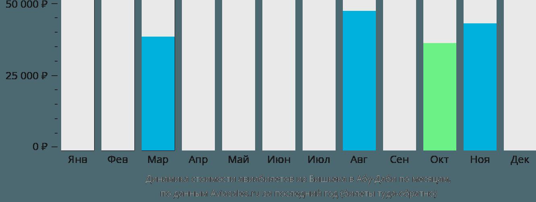 Динамика стоимости авиабилетов из Бишкека в Абу-Даби по месяцам