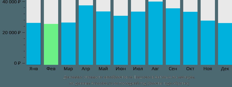 Динамика стоимости авиабилетов из Бишкека в Анталью по месяцам