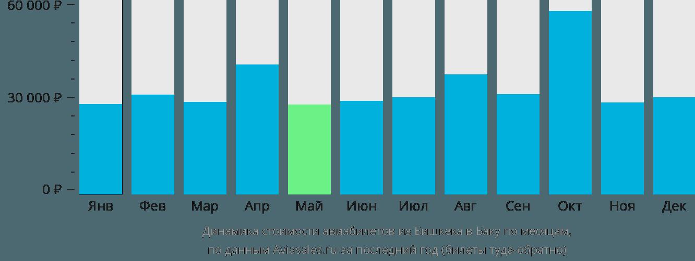 Динамика стоимости авиабилетов из Бишкека в Баку по месяцам