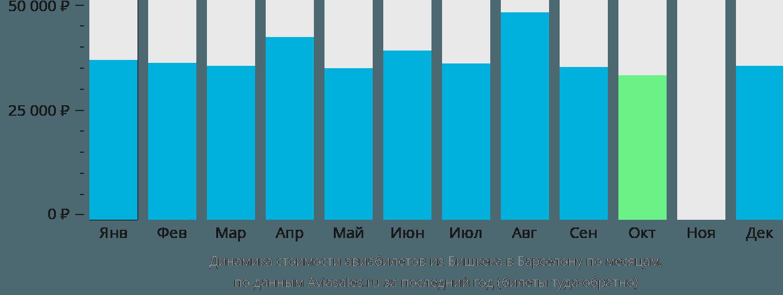 Динамика стоимости авиабилетов из Бишкека в Барселону по месяцам