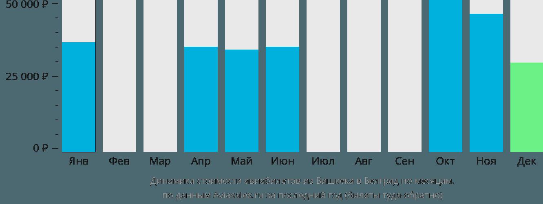 Динамика стоимости авиабилетов из Бишкека в Белград по месяцам
