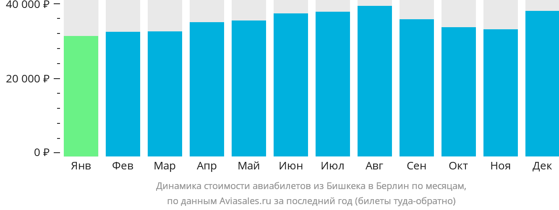 Динамика стоимости авиабилетов из Бишкека в Берлин по месяцам