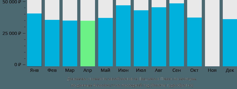 Динамика стоимости авиабилетов из Бишкека в Пекин по месяцам