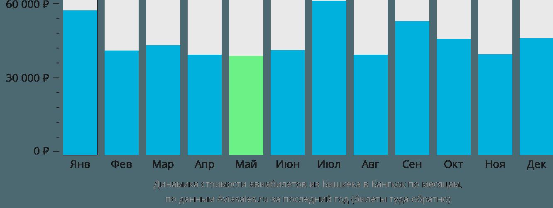 Динамика стоимости авиабилетов из Бишкека в Бангкок по месяцам