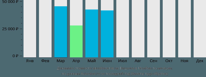 Динамика стоимости авиабилетов из Бишкека в Мумбаи по месяцам