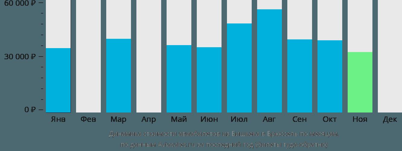 Динамика стоимости авиабилетов из Бишкека в Брюссель по месяцам