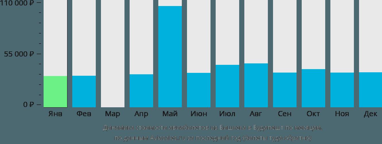 Динамика стоимости авиабилетов из Бишкека в Будапешт по месяцам