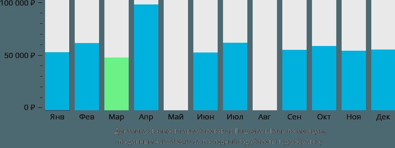 Динамика стоимости авиабилетов из Бишкека в Каир по месяцам