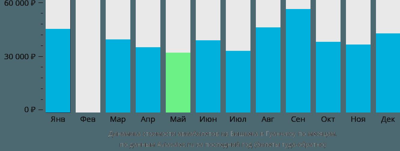Динамика стоимости авиабилетов из Бишкека в Гуанчжоу по месяцам