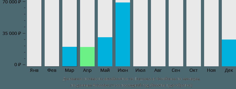 Динамика стоимости авиабилетов из Бишкека в Челябинск по месяцам