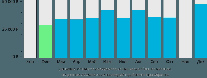 Динамика стоимости авиабилетов из Бишкека в Кёльн по месяцам