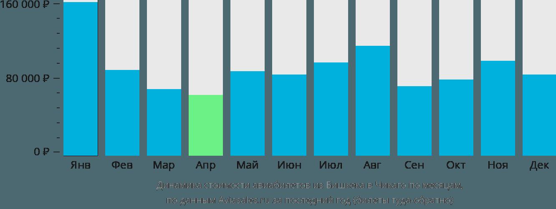 Динамика стоимости авиабилетов из Бишкека в Чикаго по месяцам