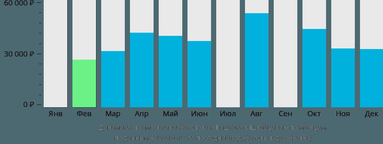 Динамика стоимости авиабилетов из Бишкека в Швейцарию по месяцам
