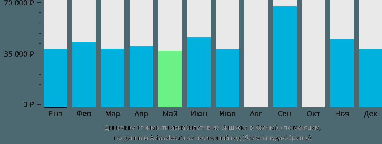 Динамика стоимости авиабилетов из Бишкека в Коломбо по месяцам