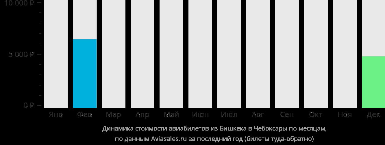 Динамика стоимости авиабилетов из Бишкека в Чебоксары по месяцам