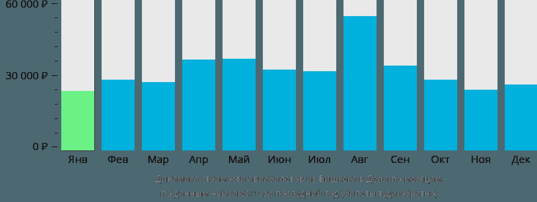 Динамика стоимости авиабилетов из Бишкека в Дели по месяцам
