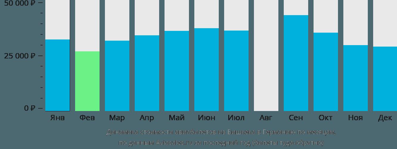 Динамика стоимости авиабилетов из Бишкека в Германию по месяцам