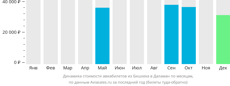 Динамика стоимости авиабилетов из Бишкека в Даламан по месяцам