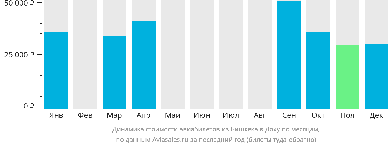 Динамика стоимости авиабилетов из Бишкека в Доху по месяцам